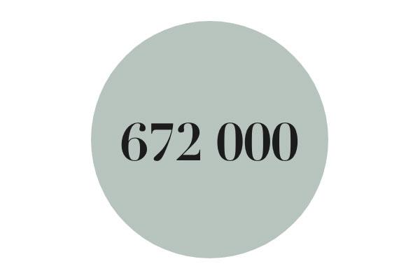 Brandkontoret i siffror